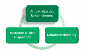 Mitarbeiterbindung bei DUK Versorgungswerk.e.V
